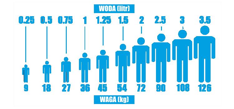 ile wody powinniśmy pić - w odniesieniu do naszej wagi